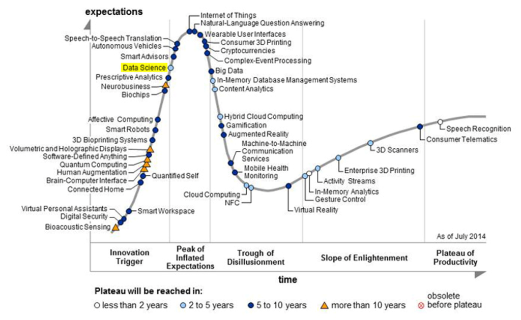 Cycle de vie des technologies émergentes, 2014, Gartner Inc.