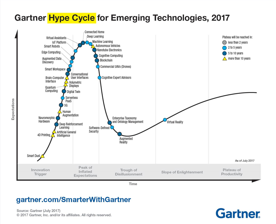 Cycle de vie des technologies émergentes, 2017, Gartner Inc.