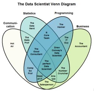Diagramme de Venn décrivant les compétences d'un Data Scientist