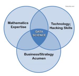 Diagramme de Venn représentant les prérequis nécessaires de la Data Science 2.0